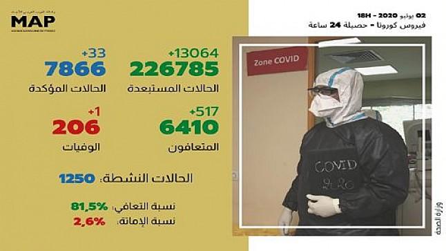 كورونا:33 إصابة مؤكدة جديدة بالمغرب والعدد الإجمالي يصل إلى 7866 حالة