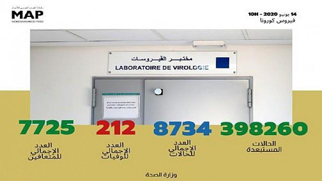 كورونا : تسجيل 42 حالة مؤكدة جديدة بالمغرب ترفع العدد الإجمالي إلى 8734 حالة
